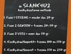de-slank4u2-koolhydraatarme-methode